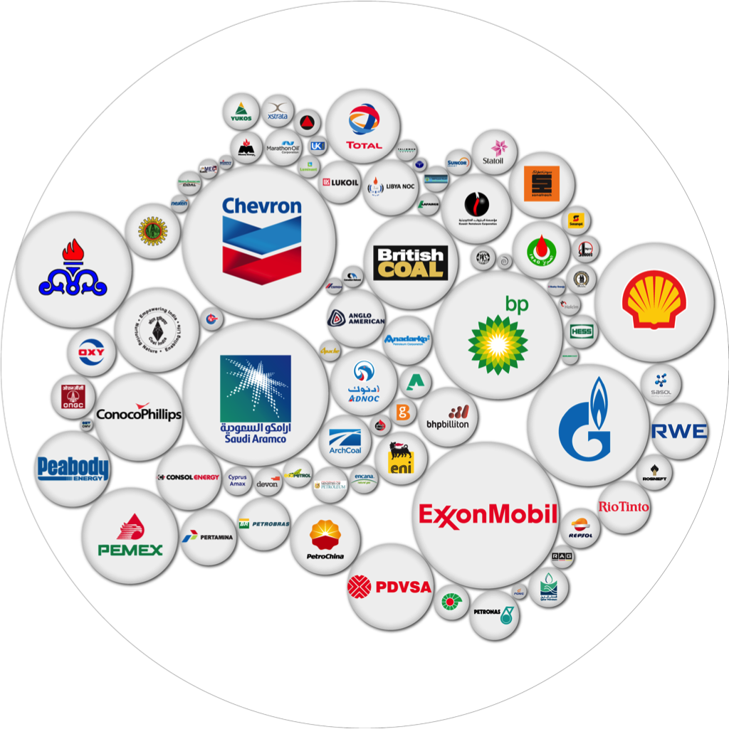 Global fossil fuel companies